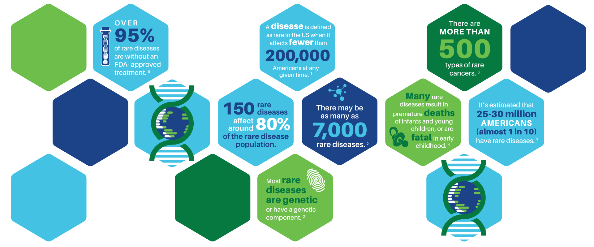 Key Facts on Rare Diseases